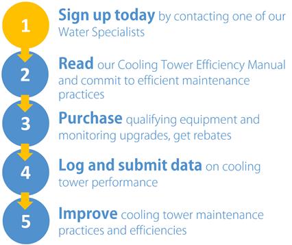 Utility Rebate Program