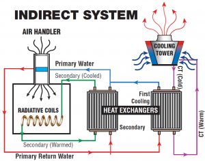 indirect-system-diagram-lg