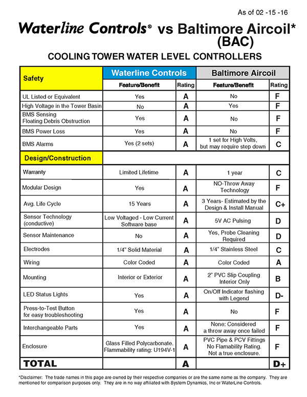 Waterline-Controls-vs-Baltimore-Aircoil