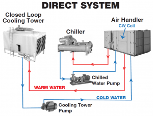 direct-system-diagram-lg