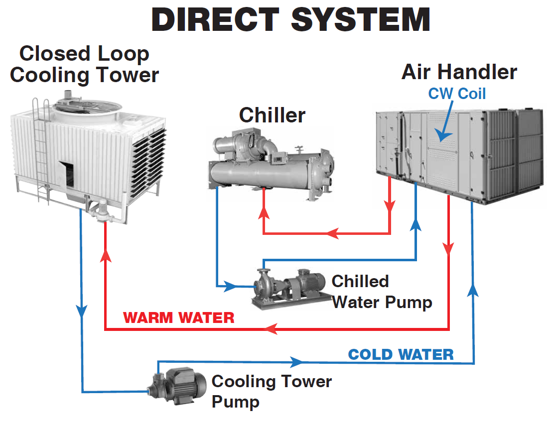 Direct Cooling Systems