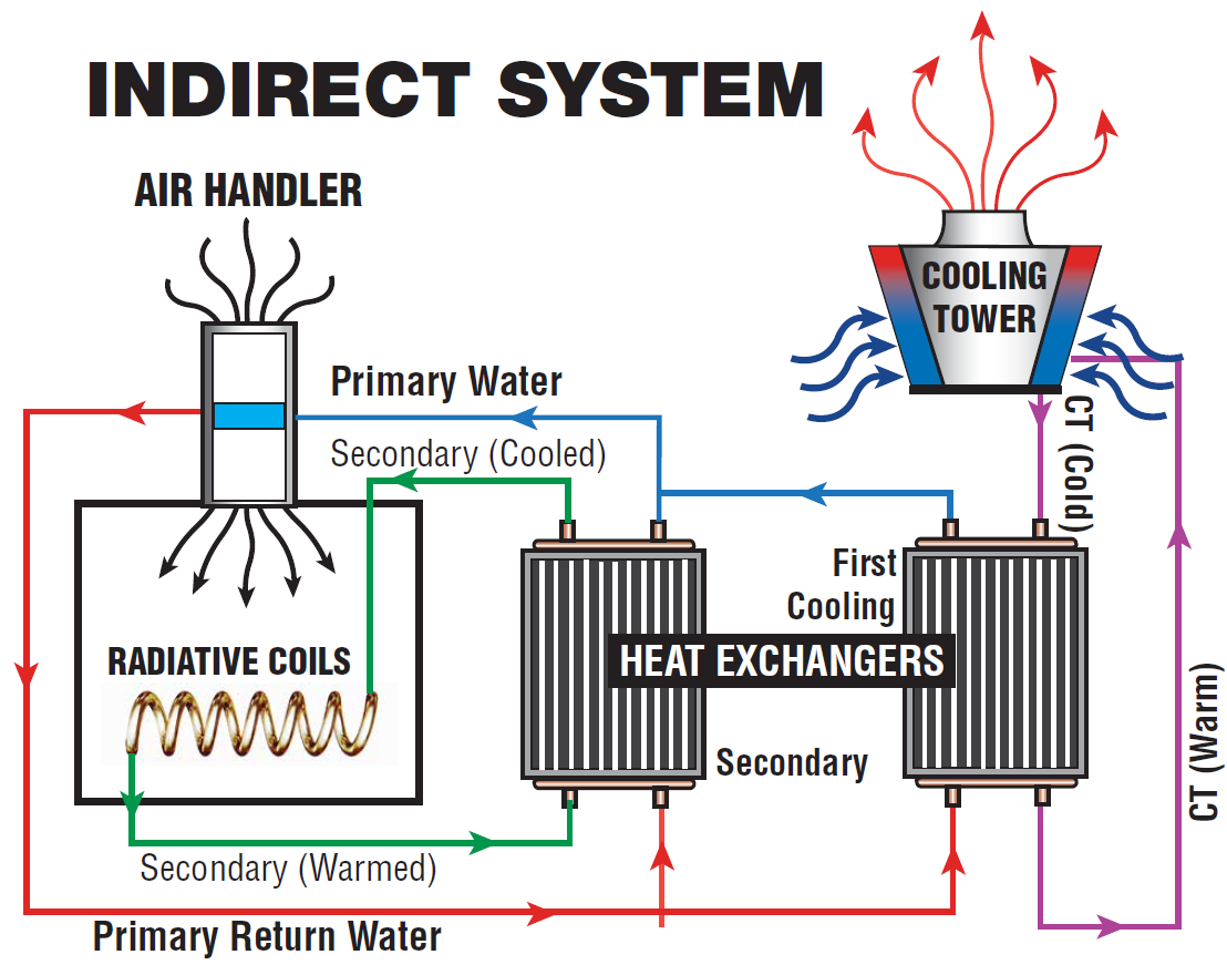 refrigeration circuit diagram with Indirect Cooling Systems on Vrv Or Vrf Electrical Connection moreover 31429 Drinking Water Cooler further Watch moreover BasicCycle further How Is The Simple Diagram Of  mercial HVAC System.